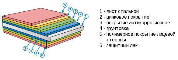 metall profil struktura